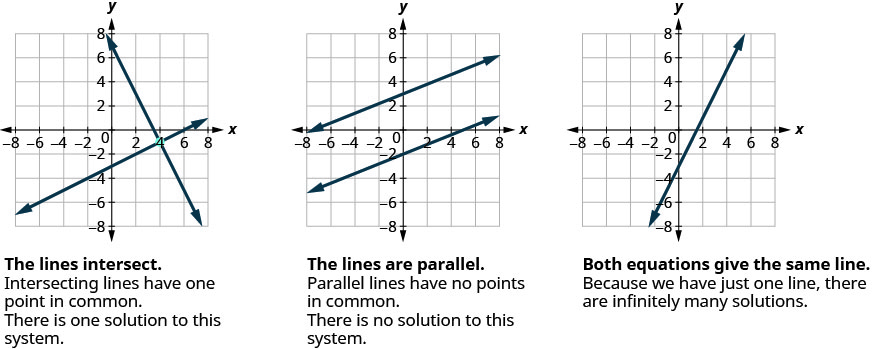 Figure shows three graphs. In the first, the lines intersect at point 3, minus 1. The intersecting lines have one point in common. There is one solution to the system. In the second graph, the lines are parallel. Parallel lines have no points in common. There is no solution to the system. The third graph has only one line. Here, both equations give the same line. Because we have only one line, there are infinite many solutions.