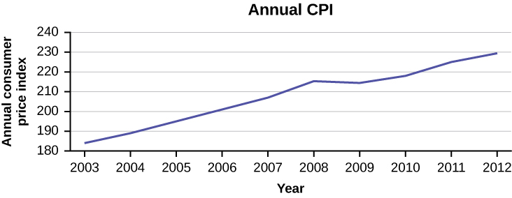 This is a times series graph that matches the supplied data. The x-axis shows years from 2003 to 2012, and the y-axis shows the annual CPI.