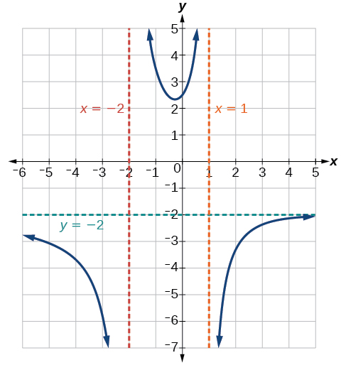 Rational Functions - Derived copy of Precalculus For Math 115 ...