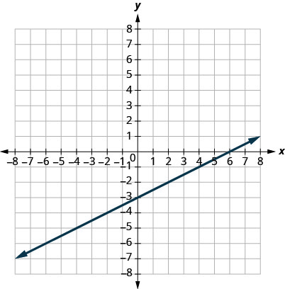 This figure shows a straight line graphed on the x y-coordinate plane. The x and y-axes run from negative 8 to 8. The line goes through the points (negative 4, negative 5), (negative 2, negative 4), (0, negative 3), (2, negative 2), (4, negative 1), and (6, 0).