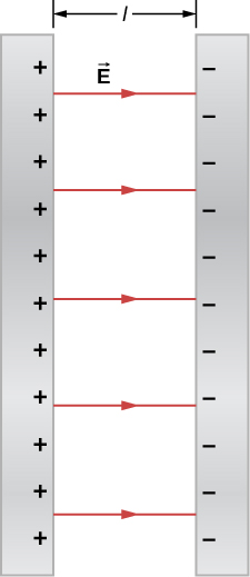 The figure shows two parallel plates with opposite charges – one positive and one negative and the electric field between them. The distance between the plates is l.