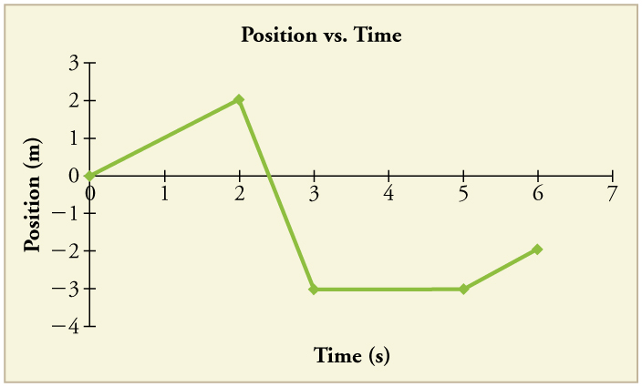 Position Time Graph At Rest Line graph of position versus