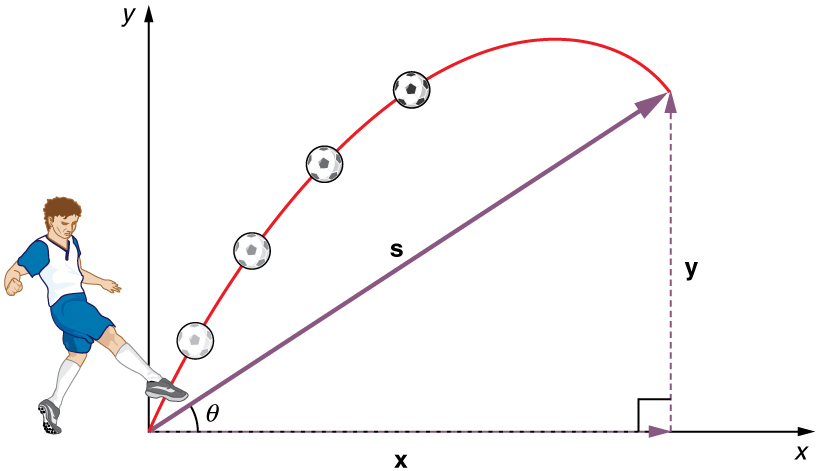 Projectile Motion Introduction To Applied Math And Physics