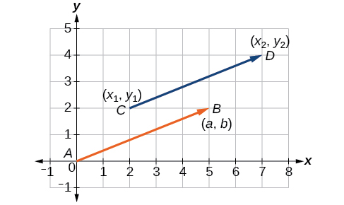 Plot of the original vector CD in blue and the position vector AB in orange extending from the origin.