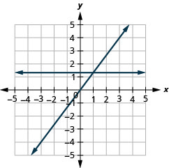 The figure shows the graphs of a straight horizontal line and a straight slanted line on the same x y-coordinate plane. The x and y axes run from negative 5 to 5. The horizontal line goes through the points (0, 4 divided by 3), (1, 4 divided by 3), and (2, 4 divided by 3). The slanted line goes through the points (0, 0), (1, 4 divided by 3), and (2, 8 divided by 3).