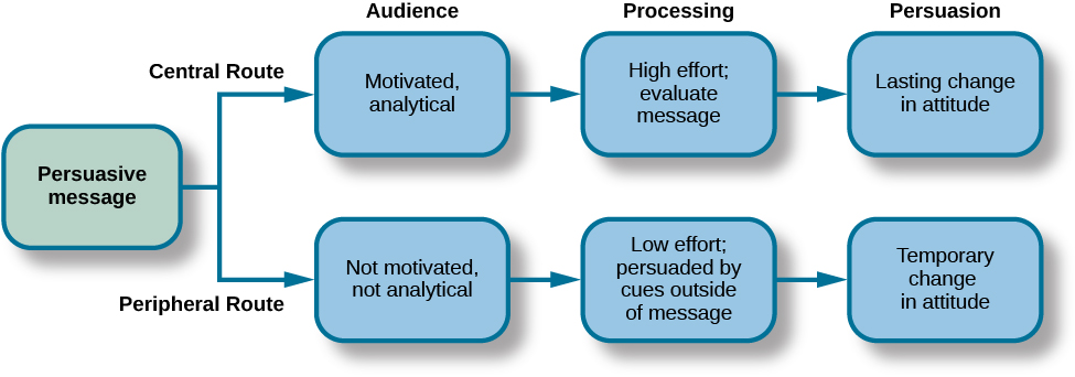 "A diagram shows two routes of persuasion. A box on the left is labeled ""persuasive message"" and arrows from the box separate into two routes: the central and peripheral routes, each with boxes describing the characteristics of the audience, processing, and persuasion. The audience is ""motivated, analytical"" in the central route, and ""not motivated, not analytical"" in the peripheral route. Processing in the central route is ""high effort; evaluate message"" and in the peripheral route is ""low effort; persuaded by cues outside of message."" Persuasion in the central route is ""lasting change in attitude"" and in the peripheral route is ""temporary change in attitude."""