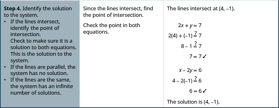 Step 4 is to identify the solution to the system. If the lines intersect, identify the point of intersection. The lines intersect at 4, minus 1. Now, check to make sure it is a solution to both equations. When x and y are substituted with 4 and minus 1 respectively, both equations hold true. This is the solution to the system. In step 4, if the lines are parallel, the system has no solution and if the lines are the same, the system has an infinite number of solutions.