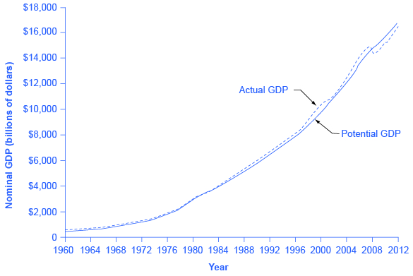 The graph shows that potential GDP and actual GDP have remained similar to one another since the 1960s. They have both continued to increase to over $16,000 billion in 2012 versus less than $1,000 billion in 1960.
