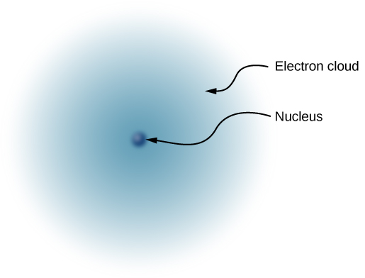 An illustration of the simplified model of a hydrogen atom. The nucleus is shown as a small dark, solid sphere at he center of an electron cloud.