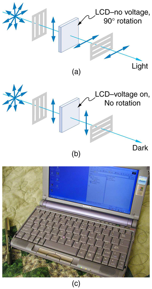 The figure contains two schematics and one photograph. The first schematic shows a ray of initially unpolarized light going through a vertical polarizer, then an element labeled L C D no voltage ninety degree rotation, then finally a horizontal polarizer. The initially unpolarized light becomes vertically polarized after the vertical polarizer, then is rotated ninety degrees by the L C D element so that it is horizontally polarized, then it passes through the horizontal polarizer. The second schematic is the same except that the L C D element is labeled voltage on, no rotation. The light coming out of the L C D element is thus vertically polarized and does not pass through the horizontal polarizer. Finally, a photograph is shown of a laptop computer that is open so that you can see its screen, which is on and has some icons and windows visible.