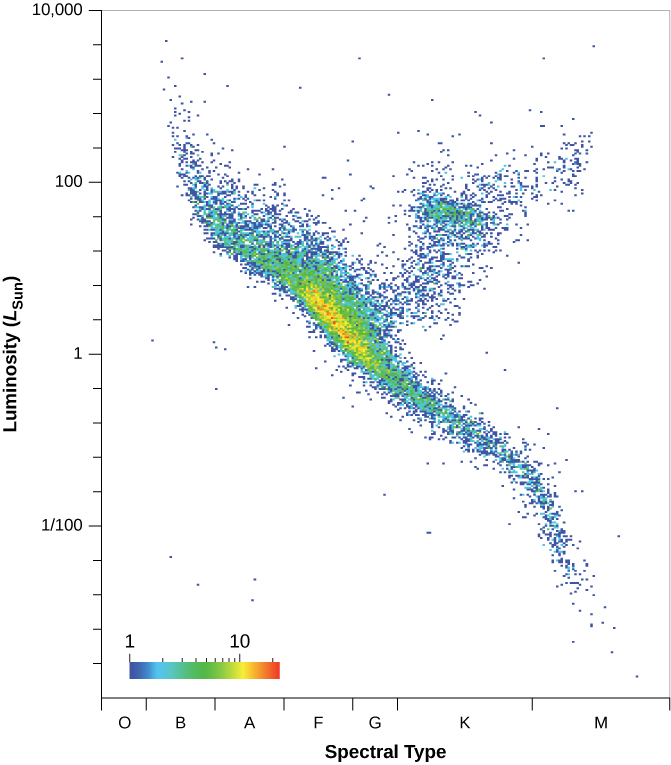 """H–R Diagram of Stars Measured by Gaia and Hipparcos. The x-axis of this graph is labeled """"Spectral Type"""" and lists """"O"""", """"B"""", """"A"""", """"F"""", """"G"""", """"K"""", and """"M"""" from left to right. The y-axis is labeled """"Luminosity (L_Sun)"""" and ranges from 1/100 to 10,000. The plot includes 16,631 stars which form a Y shape, with the tail at """"M"""" on the x-axis and the two arms splitting roughly at """"G"""" on the x-axis and """"1"""" on the y-axis, with the left arm extending leftward up toward """"10,000"""" on the y-axis and the right arm extending rightward up toward """"10,000""""."""