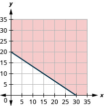 This figure has the graph of a straight line on the x y-coordinate plane. The x and y axes run from 0 to 35. A line is drawn through the points (0, 20), (15, 10), and (30, 0). The line divides the x y-coordinate plane into two halves. The line and the top right half are shaded red to indicate that this is where the solutions of the inequality are.