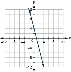 The figure shows a straight line graphed on the x y-coordinate plane. The x and y axes run from negative 12 to 12. The line goes through the points (0, 4), (1, 0), and (2, negative 4).