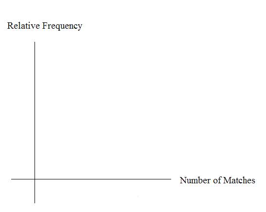 Blank graph with relative frequency on the vertical axis and number of matches on the horizontal axis.
