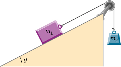 A block, labeled as m sub1, is on an upward sloping ramp that makes an angle theta to the horizontal. The mass is connected to a string that goes up and over a pulley at the top of the ramp, then straight down and connects to another block, labeled as m sub 2. Block m sub 2 is not in contact with any surface.