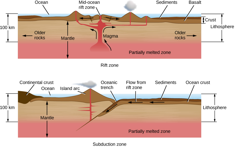 Illustration of Rift and Subduction Zones. The upper panel shows a rift zone beneath an ocean. At left is a vertical scale of 100 km, from the ocean surface down to the top of the mantle's partially melted zone, which is labeled at the bottom of the diagram. At top center the mid-ocean rift zone is shown, with arrows pointing left and right indicating the direction of plate motion. Directly below the rift zone magma rises up to fill the spaces and cracks between the separating plates, creating mountains and volcanoes. At far right, the thickness of the crust is indicated, consisting of the basalt from the volcanoes and sediment from their erosion. The thickness of the lithosphere is also shown, from the ocean surface down to the top of the mantle's partiallyh melted zone. Finally, at the left and right portions of the illustration the older rocks are labeled, with arrows pointing away from the rift zone. The further from the rift, the older the rocks. The lower panel shows a subduction zone beneath an ocean. At left is a vertical scale of 100 km, from the ocean surface down to the top of the mantle's partially melted zone, which is labeled at the bottom of the diagram. At top center the oceanic trench is labeled. To the right of the trench ocean crust and sediments are indicated, with arrows pointing left showing the motion of the crust toward the trench. At the trench, the ocean crust is forced beneath the continental crust, which is labeled on the left of the diagram. The ocean crust moves down toward the partially melted zone. As it does so, the melting ocean crust becomes hot enough to rise up to the surface (to the left of the trench in this diagram) and create the volcanoes of an island chain. At far right the thickness of the lithosphere is shown, from the ocean surface down to the top of the mantle's partially melted zone.