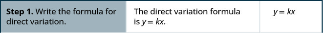 The above image has 3 columns. The table shows the steps to solve direct variation problems. Step one is to write the formula for the direct variation. The direct variation formula is y equals k x. Then we get y equals k times x.