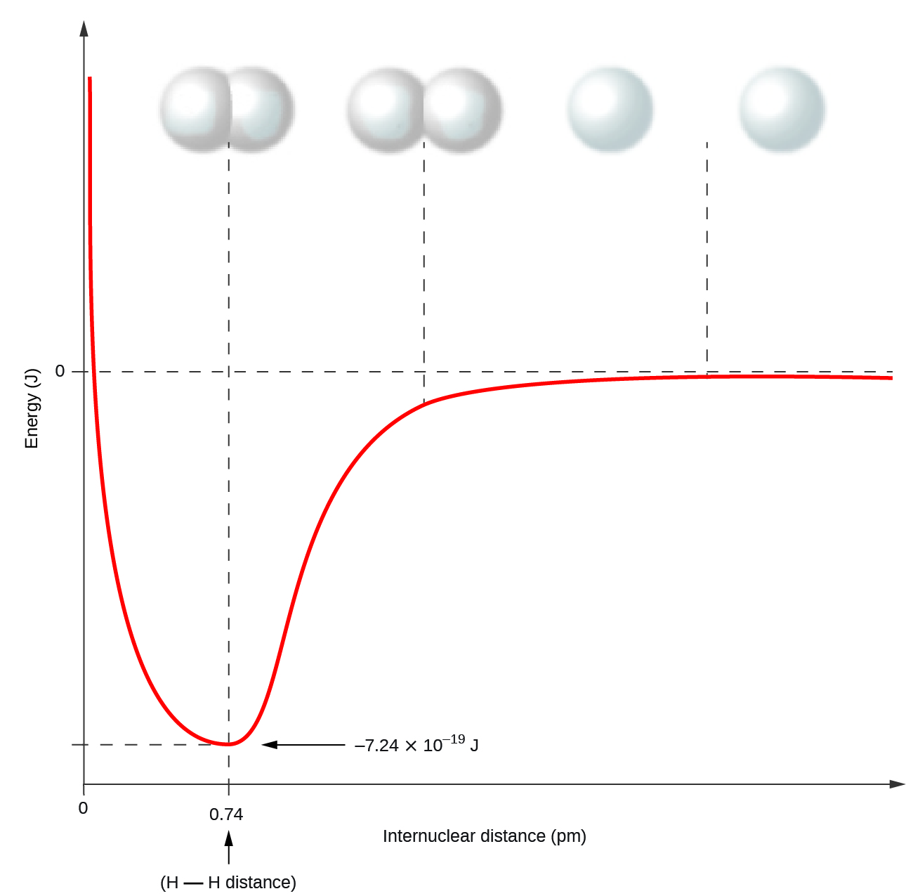 Covalent bonding a graph is shown with the x axis labeled internuclear distance p m buycottarizona Choice Image