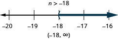 n is greater than negative 18. The solution on the number line has a left parenthesis at negative 18 with shading to the right. The solution in interval notation is negative 18 to infinity within parentheses.