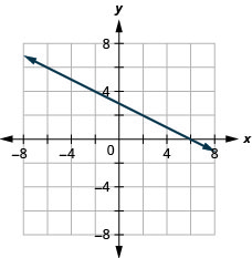 The figure shows a straight line graphed on the x y-coordinate plane. The x and y axes run from negative 8 to 8. The line goes through the points (0, 3), (2, 2), and (6, 0).