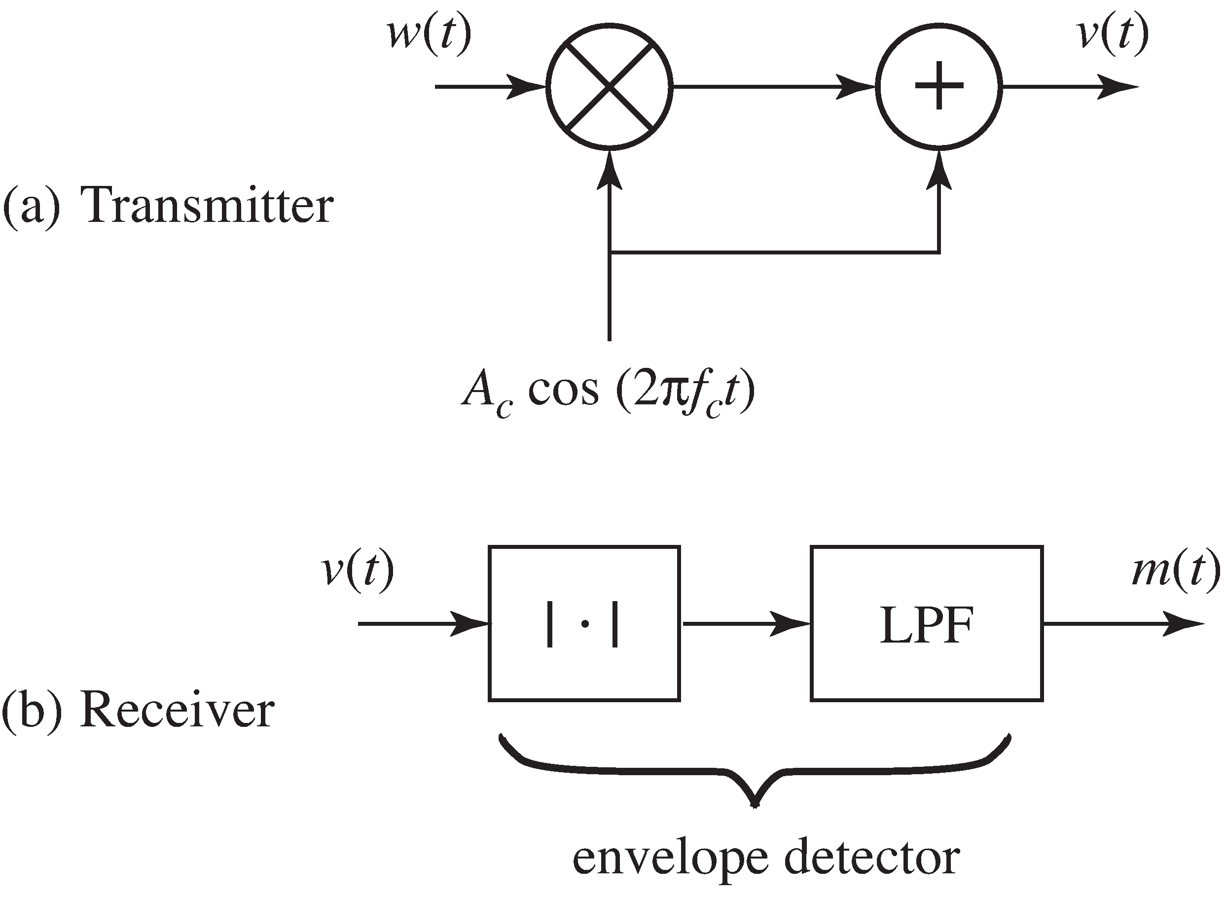 Analog Demodulation An Envelope Detector The Block Diagram Of Is A Communications System Using Amplitude Modulation With Large Carrier In Transmitter