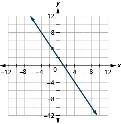 This figure shows a straight line graphed on the x y-coordinate plane. The x and y-axes run from negative 12 to 12. The line goes through the points (negative 4, 8), (negative 2, 5), (0, 2), (2, negative 1), (4, negative 4), and (6, negative 7).