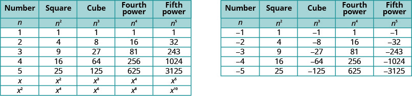 """This figure consists of two tables. The first table shows the results of raising the numbers 1, 2, 3, 4, 5, x, and x squared to the second, third, fourth, and fifth powers. The second table shows the results of raising the numbers negative one through negative five to the second, third, fourth, and fifth powers. The table first has five columns and nine rows. The second has five columns and seven rows. The columns in both tables are labeled, """"Number,"""" """"Square,"""" """"Cube,"""" """"Fourth power,"""" """"Fifth power,"""" nothing,  """"Number,"""" """"Square,"""" """"Cube,"""" """"Fourth power,"""" and """"Fifth power."""" In both tables, the next row reads: n, n squared, n cubed, n to the fourth power, n to the fifth power, nothing, n, n squared, n cubed, n to the fourth power, and n to the fifth power. In the first table, 1 squared, 1 cubed, 1 to the fourth power, and 1 to the fifth power are all shown to be 1. In the next row, 2 squared is 4, 2 cubed is 8, 2 to the fourth power is 16, and 2 to the fifth power is 32. In the next row, 3 squared is 9, 3 cubed is 27, 3 to the fourth power is 81, and 3 to the fifth power is 243. In the next row, 4 squared is 16, 4 cubed is 64, 4 to the fourth power is 246, and 4 to the fifth power is 1024. In the next row, 5 squared is 25, 5 cubed is 125, 5 to the fourth power is 625, and 5 to the fifth power is 3125. In the next row, x squared, x cubed, x to the fourth power, and x to the fifth power are listed. In the next row, x squared squared is x to the fourth power, x cubed squared is x to the fifth power, x squared to the fourth power is x to the eighth power, and x squared to the fifth power is x to the tenth power. In the second table, negative 1 squared is 1, negative 1 cubed is negative 1, negative 1 to the fourth power is 1, and negative 1 to the fifth power is negative 1. In the next row, negative 2 squared is 4, negative 2 cubed is negative 8, negative 2 to the fourth power is 16, and negative 2 to the fifth power is negative 32. In the next row, negative 4 squared is 16,"""