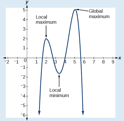 Graph of an even-degree polynomial that denotes the local maximum and minimum and the global maximum.