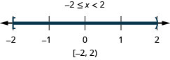 The solution is negative 2 is less than or equal to x which is less than 2. Its graph has a closed circle at negative 2 and an open circle at 2 with shading between the closed and open circles. Its interval notation is negative 2 to 2 within a bracket and a parenthesis.
