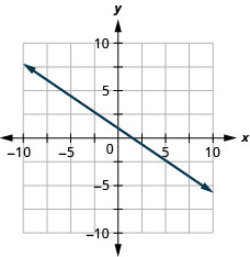 The figure shows a line graphed on the x y-coordinate plane. The x-axis of the plane runs from negative 10 to 10. The y-axis of the plane runs from negative 10 to 10. The line goes through the points (0,1) and (3, negative 1).