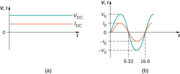 Figures a and b show graphs of voltage and current versus time. Figure a shows direct voltage and direct current as horizontal lines on the graph, with positive y values. Current has a lower y-value than voltage. Figure b shows alternating voltage and alternating current as sinusoidal waves on the graph, with voltage having a greater amplitude than current. They have the same wavelength. Half-wavelength has an x-value of 8.33 and one wavelength has an x-value of 16.6. The maximum y-values of voltage and current are marked V0 and I0 respectively and the minimum y-values are marked minus V0 and minus I0 respectively.