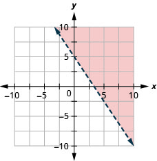 This figure has the graph of a straight dashed line on the x y-coordinate plane. The x and y axes run from negative 10 to 10. A straight dashed line is drawn through the points (0, 5), (2, 2), and (4, negative 1). The line divides the x y-coordinate plane into two halves. The top right half is shaded red to indicate that this is where the solutions of the inequality are.