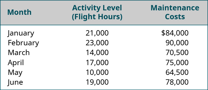 Month, Activity Level: Flight Hours, Maintenance Costs, respectively: January, 21,000, $84,000; February 23,000, 90,000; March 14,000, 70,500; April 17,000, 75,000; May 10,000, 64,500; June 19,000, 78,000.