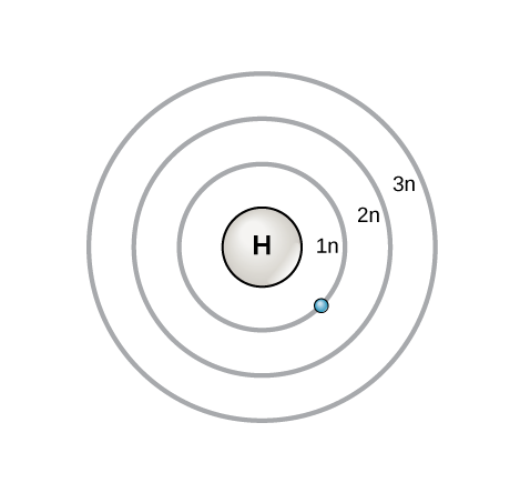 Atoms isotopes ions and molecules the building blocks biology three concentric circles around the nucleus of a hydrogen atom represent principal shells these are the bohr model ccuart Image collections