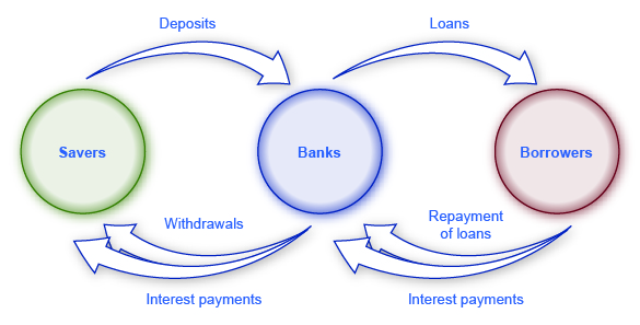 The illustration shows the circular transactions between savers, banks, and borrowers. Savers give deposits to banks, and the bank provides them with withdrawals and interest payments. Borrowers give repayment of loans and interest payments to banks and the banks provide them with loans.