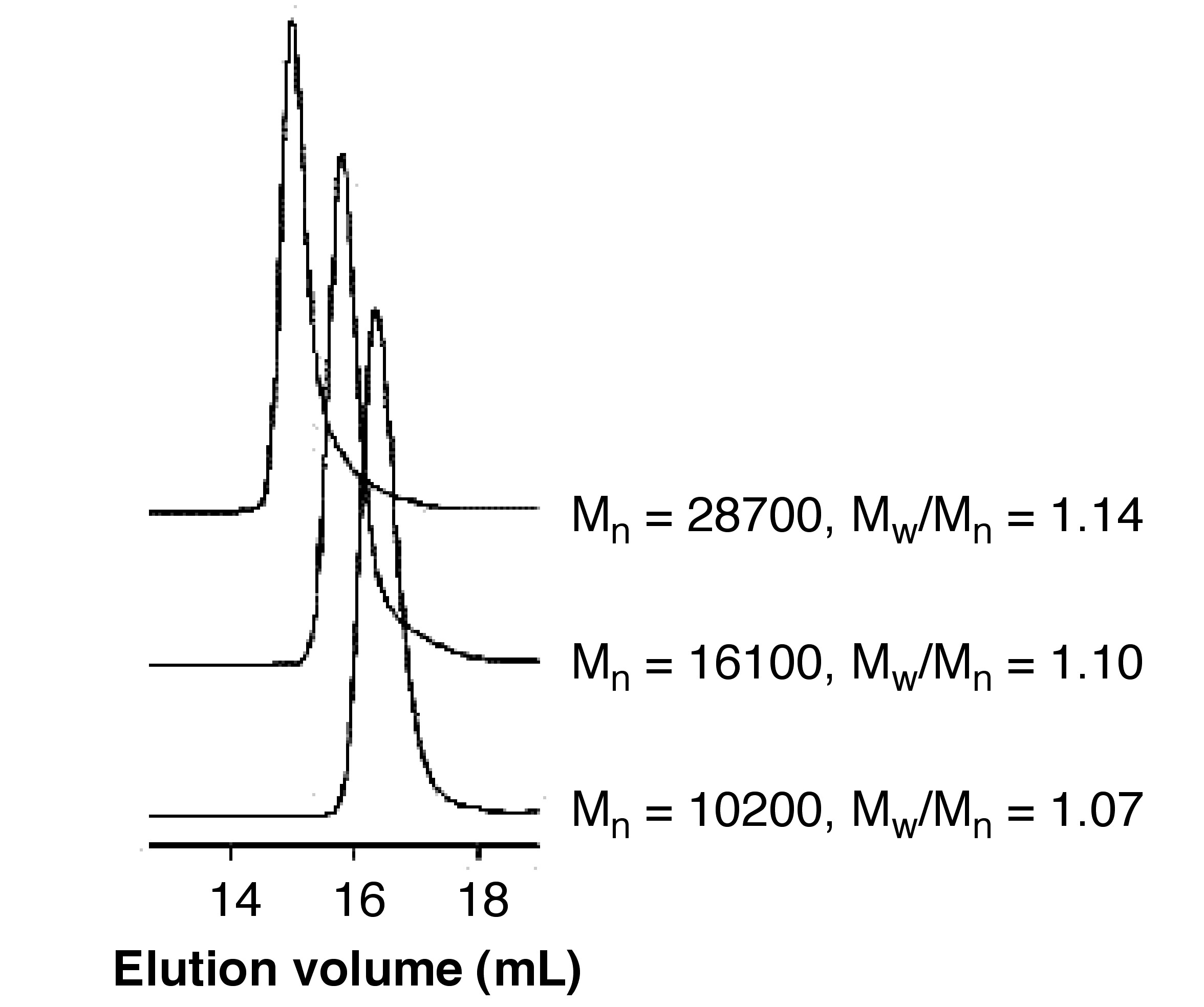GPC profiles of HT-P3HT obtained by the polymerization