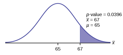 Normal distribution curve of average scores on the first statistic tests with 65 and 67 values on the x-axis. A vertical upward line extends from 67 to the curve. The p-value points to the area to the right of 67.