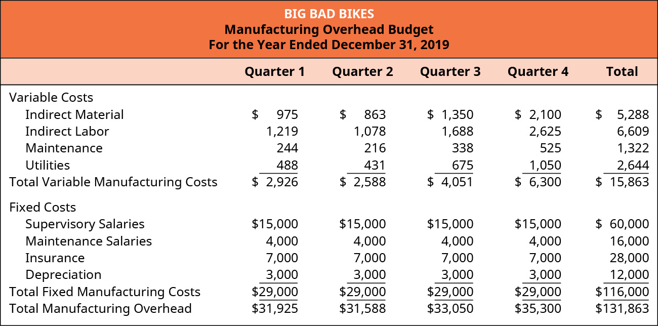 Big Bad Bikes, Manufacturing Overhead Budget, For the Year Ending December 31, 2019, Quarter 1, Quarter 2, Quarter 3, Quarter 4, and Total (respectively): Variable costs: Indirect material, 975, 863, 1,350, 2,100, 5,288; Indirect labor, 1,219, 1,078, 1,688, 2,625, 6,609; Maintenance, 244, 216, 338, 525, 1,322; Utilities, 488, 431, 675, 1,050, 2,644; Total variable manufacturing costs, $2,925, 2,588, 4,050, 6,300, 15,863; Fixed costs (same for each quarter): Supervisory salaries $15,000, Maintenance salaries 4,000, Insurance 7,000, Depreciation 3,000; Total fixed manufacturing costs $29,000. Total fixed costs for the year are 60,000, 16,000, 28,000, 12,000, respectively. Total manufacturing overhead, $31,925, 31,588, 33,050, 35,300, 131,863.