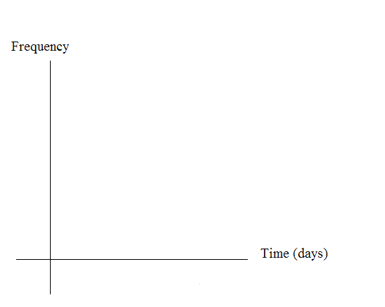 Blank graph with frequency on the vertical axis and time in days on the horizontal axis.