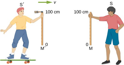 A skateboarder moving to the right with velocity v is holding a ruler vertically. The bottom of the ruler is labeled as zero, and its top as 100 cm. A paintbrush is attached to the upper end of the ruler. The skateboarder is labeled S prime and his ruler is labeled M prime. To the skateboarder's right stands a boy holding a vertical 100 cm ruler at the same height as the skateboarder's ruler. The stationary boy is labeled S and his ruler is labeled M.