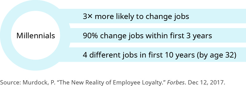 "This graphic has a circle on the left with three lines branching off from it to the right. In the circle is the word ""Millennials."" The first line to the right says ""3 times more likely to change jobs."" The second line says ""90 percent change jobs within first 3 years."" The last line says ""4 different jobs in the first 10 years (by age 32)."""