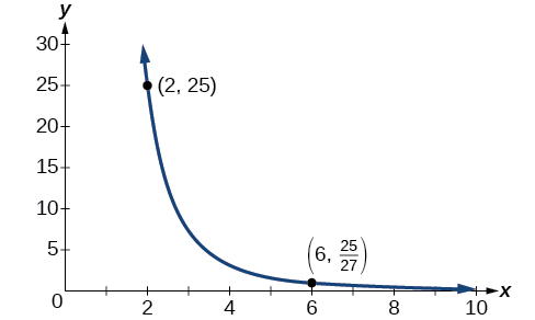 Graph of y=25/(x^3) with the labeled points (2, 25) and (6, 25/27).