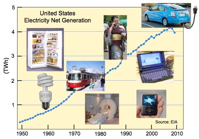United States Electricity Net Generation Since 1949 and Uses