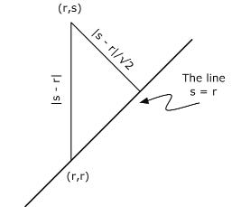 Figure one is comprised of a diagonal line with a right triangle. A portion of the line is the base of the triangle. The line is labeled, s = r. One point of the triangle located on the diagonal line is labeled (r, r). The point of the triangle that is not located on the line is labeled, (r, s). The side of the triangle in between these two labeled points is labeled as the absolute value of s - r. The side of the triangle on the line is not labeled. The third side is labeled as the absolute value of s - r divided by the square root of two.