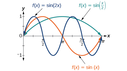 Graph variations of y=sin( x ) and y=cos( x ) | Precalculus II
