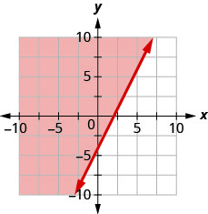 This figure has the graph of a straight line on the x y-coordinate plane. The x and y axes run from negative 10 to 10. A line is drawn through the points (0, negative 4), (1, negative 2), and (2, 0). The line divides the x y-coordinate plane into two halves. The line and the top left half are shaded red to indicate that this is where the solutions of the inequality are.