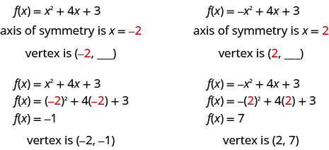 For the function f of x equals x squared plus 4 x plus 3, the axis of symmetry is x equals negative 2. The vertex is the point on the parabola with x-coordinate negative 2. Substitute x equals negative 2 into the function f of x equals x squared plus 4 x plus 3. F of x equals the square of negative 2 plus 4 times negative 2 plus 3, so f of x equals negative 1. The vertex is the point (negative 2, negative 1). For the function f of x equals negative x squared plus 4 x plus 3, the axis of symmetry is x equals 2. The vertex is the point on the parabola with x-coordinate 2. Substitute x equals 2 into the function f of x equals x squared plus 4 x plus 3. F of x equals 2 squared plus 4 times 2 plus 3, so f of x equals 7. The vertex is the point (2, 7).