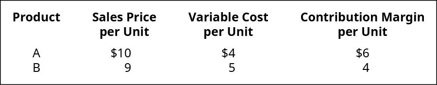 Data for products A and B. Sales price per unit is $10 for A and $9 for B. Variable cost per unit is $4 for A and $5 for B. Contribution margin per unit is $6 for A and $4 for B.