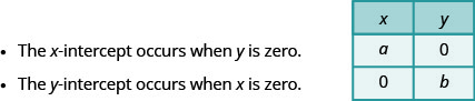 The table has 3 rows and 2 columns. The first row is a header row with the headers x and y. The second row contains a and 0. The x-intercept occurs when y is zero. The third row contains 0 and b. The y-intercept occurs when x is zero.