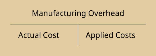 A T-account for Manufacturing Overhead showing the debit as actual cost and the credit as applied costs.